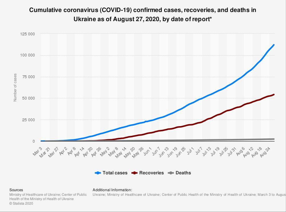 COVID-19 statistics in Ukraine