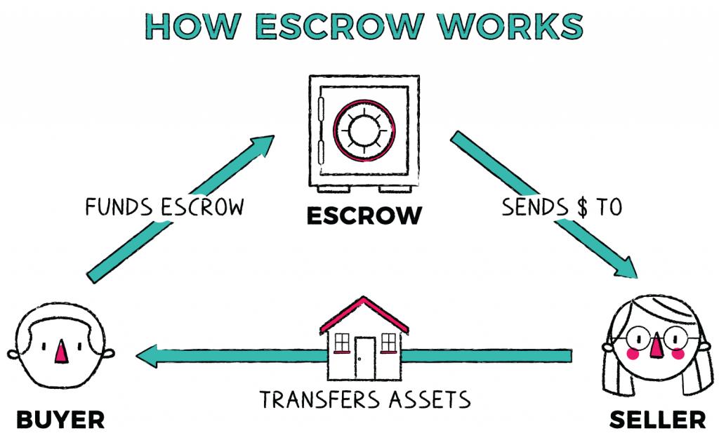 how escrow works